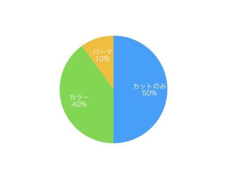 パーマ比率